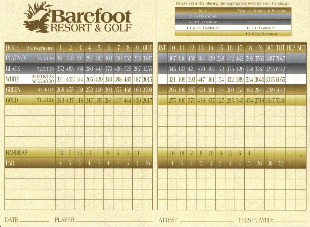 Barefoot Resort Love Actual Scorecard Course Database